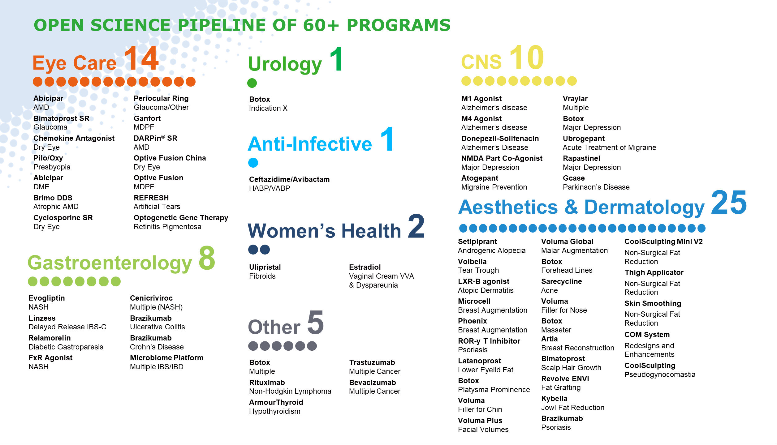 Allergan Pipeline
